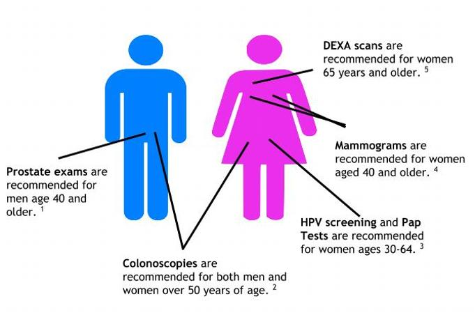 prostate exam colonoscopy HPV pap test mammogram dexa scan recommendations